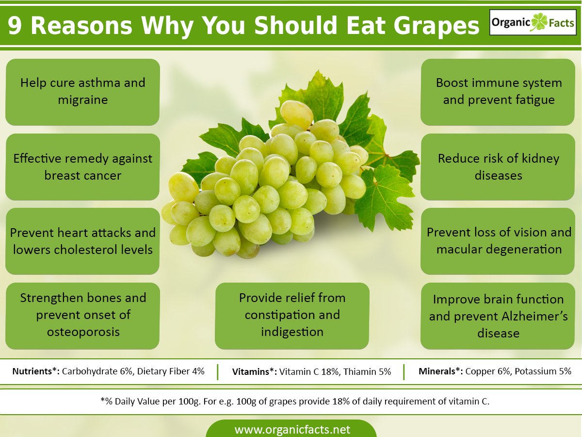 22 @ Health Benefits Of Grapes