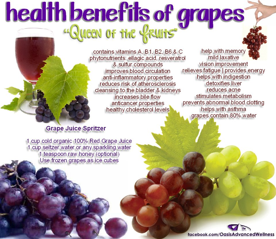 24 @ Health Benefits Of Grapes