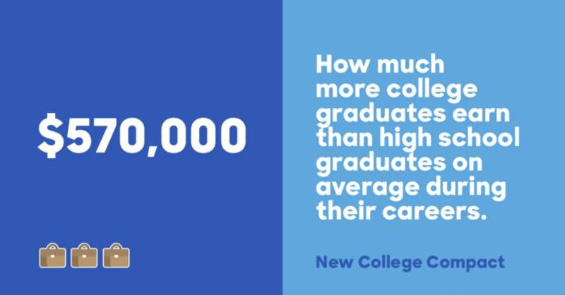 How Much More College Graduated Earn Than High School