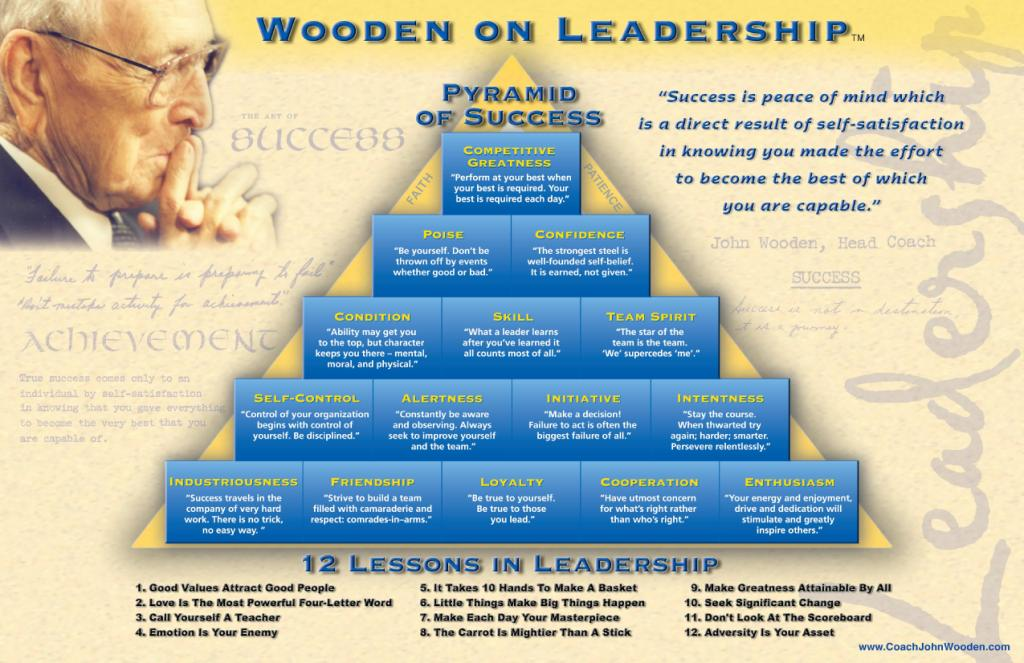 Incredible John Wooden Quotes